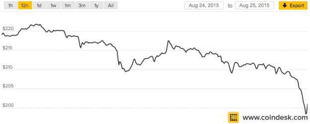 bitcoinblog_bitcoin_caida
