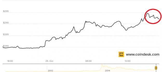 Bitcoinblog.es-bitcoin-sobrepasa-los-290-624x281