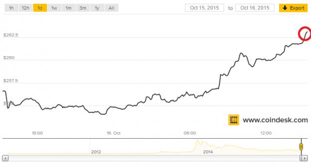 bitcoinblog.es-sube-precio-bitcoin