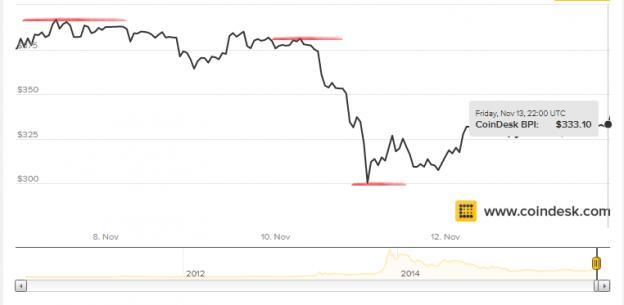 bitcoinblog.es-precio-bitcoin